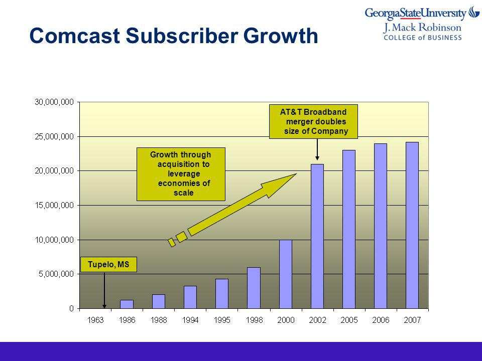 Comcast Subscriber Growth AT&T Broadband merger doubles size of Company Tupelo, MS Growth through acquisition to leverage economies of scale