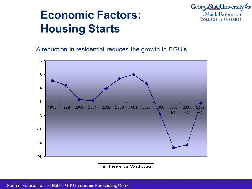 Economic Factors: Housing Starts Source: Forecast of the Nation GSU Economic Forecasting Center A reduction in residential reduces the growth in RGUs