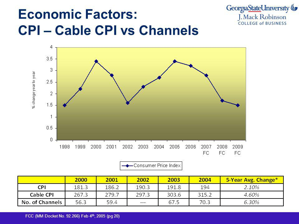 Economic Factors: CPI – Cable CPI vs Channels FCC (MM Docket No.