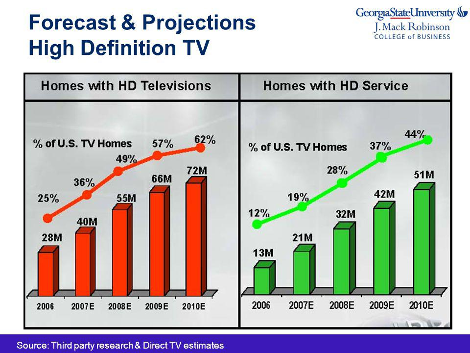 Forecast & Projections High Definition TV Source: Third party research & Direct TV estimates