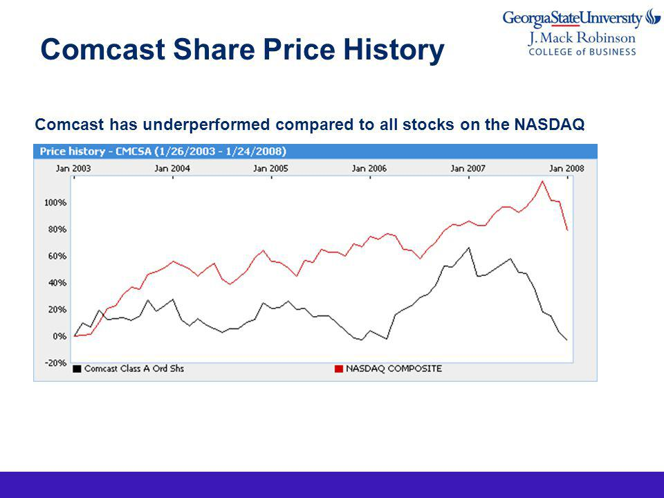 Comcast Share Price History Comcast has underperformed compared to all stocks on the NASDAQ