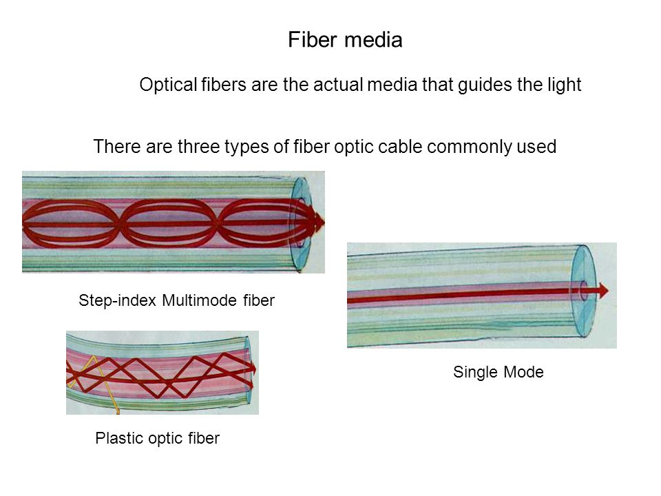 There are three types of fiber optic cable commonly used Single Mode Step-index Multimode fiber Plastic optic fiber Fiber media Optical fibers are the