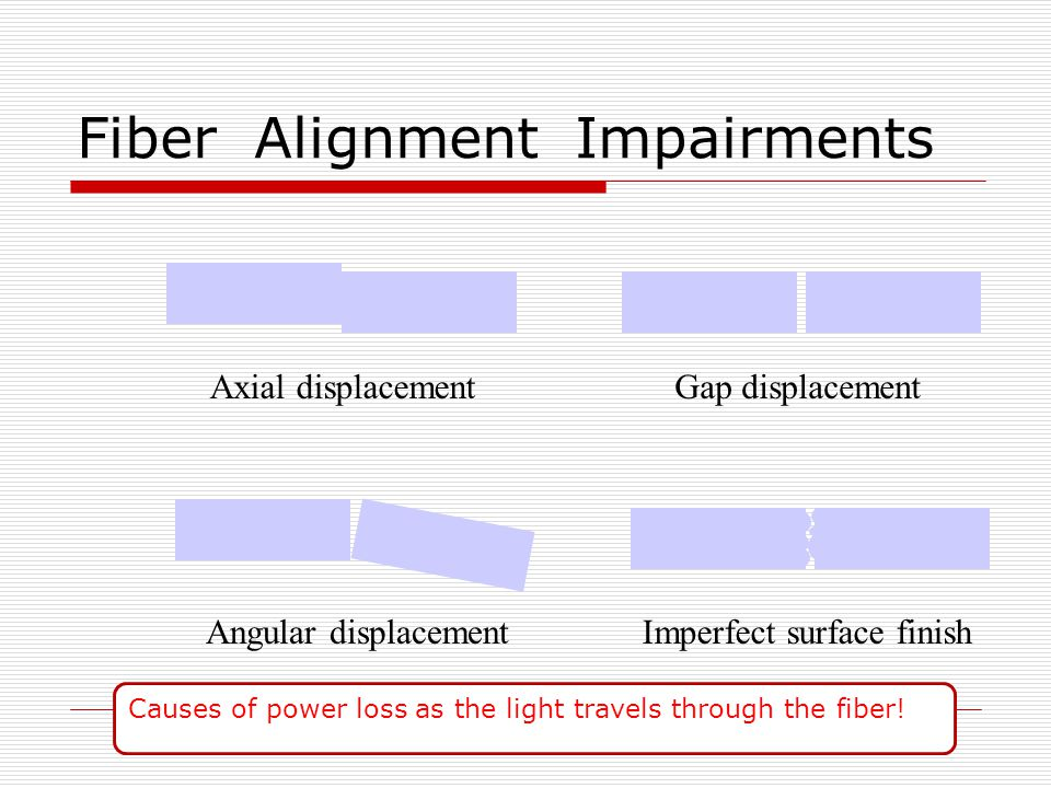 Fiber Alignment Impairments Axial displacementGap displacement Angular displacementImperfect surface finish Causes of power loss as the light travels