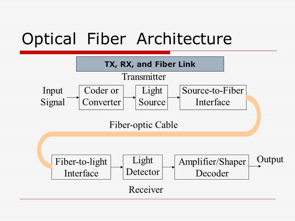 Optical Fiber Architecture Transmitter Input Signal Coder or Converter Light Source Source-to-Fiber Interface Fiber-to-light Interface Light Detector