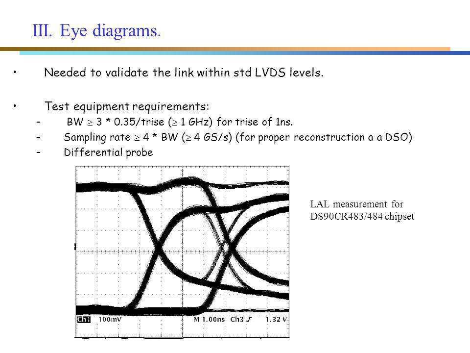 III.Bit Error Ratio (BER) measurements.