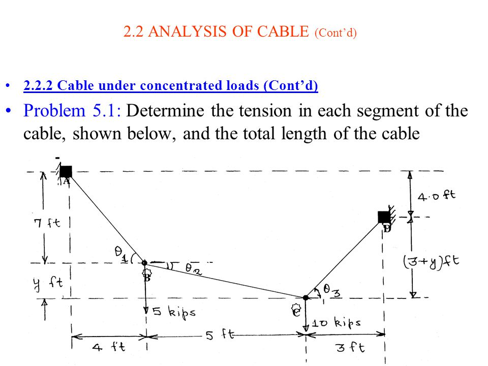 8 2.2 ANALYSIS OF CABLE (Contd) 2.2.2 Cable under concentrated loads (Contd) Problem 5.1: Determine the tension in each segment of the cable, shown be