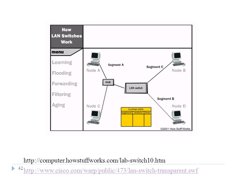 42 http://computer.howstuffworks.com/lab-switch10.htm http://www.cisco.com/warp/public/473/lan-switch-transparent.swf