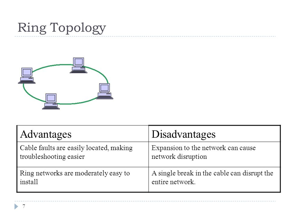 Star Topology 8 All computers/devices connect to a central device called hub or switch.