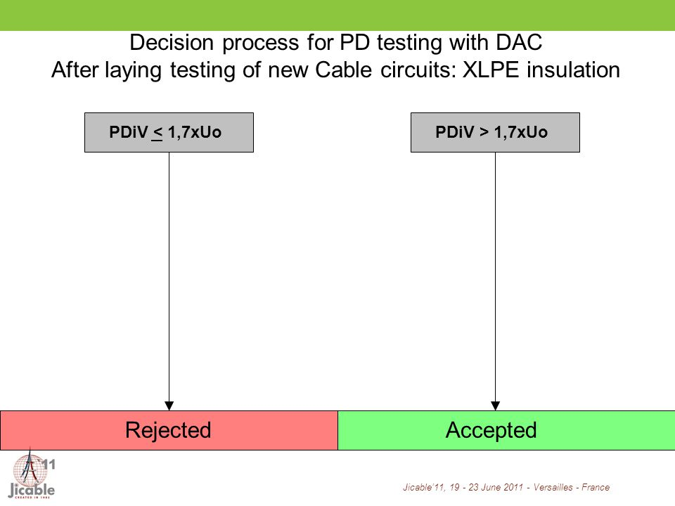 Jicable11, 19 - 23 June 2011 - Versailles - France PDiV < 1,7xUo RejectedAccepted PDiV > 1,7xUo Decision process for PD testing with DAC After laying testing of new Cable circuits: XLPE insulation
