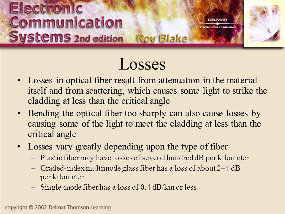 Losses Losses in optical fiber result from attenuation in the material itself and from scattering, which causes some light to strike the cladding at less than the critical angle Bending the optical fiber too sharply can also cause losses by causing some of the light to meet the cladding at less than the critical angle Losses vary greatly depending upon the type of fiber –Plastic fiber may have losses of several hundred dB per kilometer –Graded-index multimode glass fiber has a loss of about 2–4 dB per kilometer –Single-mode fiber has a loss of 0.4 dB/km or less