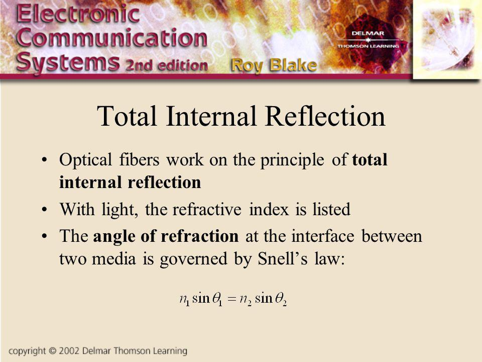 Total Internal Reflection Optical fibers work on the principle of total internal reflection With light, the refractive index is listed The angle of refraction at the interface between two media is governed by Snells law:
