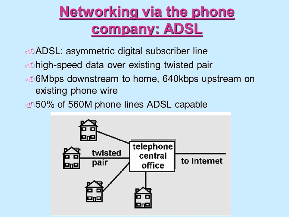 Networking via the phone company: ADSL ADSL: asymmetric digital subscriber line ADSL: asymmetric digital subscriber line high-speed data over existing twisted pair high-speed data over existing twisted pair 6Mbps downstream to home, 640kbps upstream on existing phone wire 6Mbps downstream to home, 640kbps upstream on existing phone wire 50% of 560M phone lines ADSL capable 50% of 560M phone lines ADSL capable