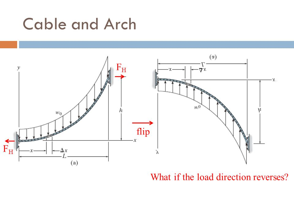 Cable and Arch flip What if the load direction reverses? FHFH FHFH