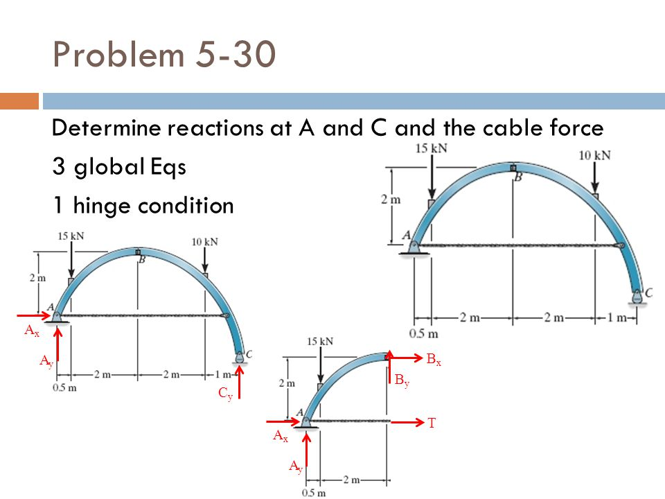 Problem 5-30 Determine reactions at A and C and the cable force 3 global Eqs 1 hinge condition AyAy AxAx CyCy AyAy AxAx ByBy BxBx T