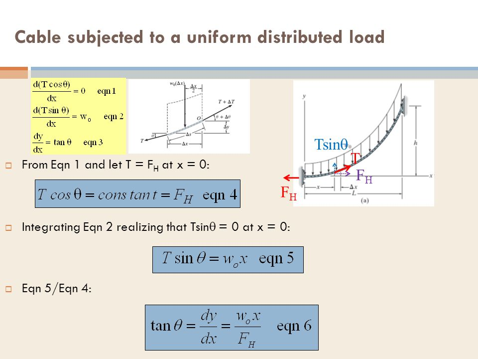 Cable subjected to a uniform distributed load From Eqn 1 and let T = F H at x = 0: Integrating Eqn 2 realizing that Tsin = 0 at x = 0: Eqn 5/Eqn 4: FH