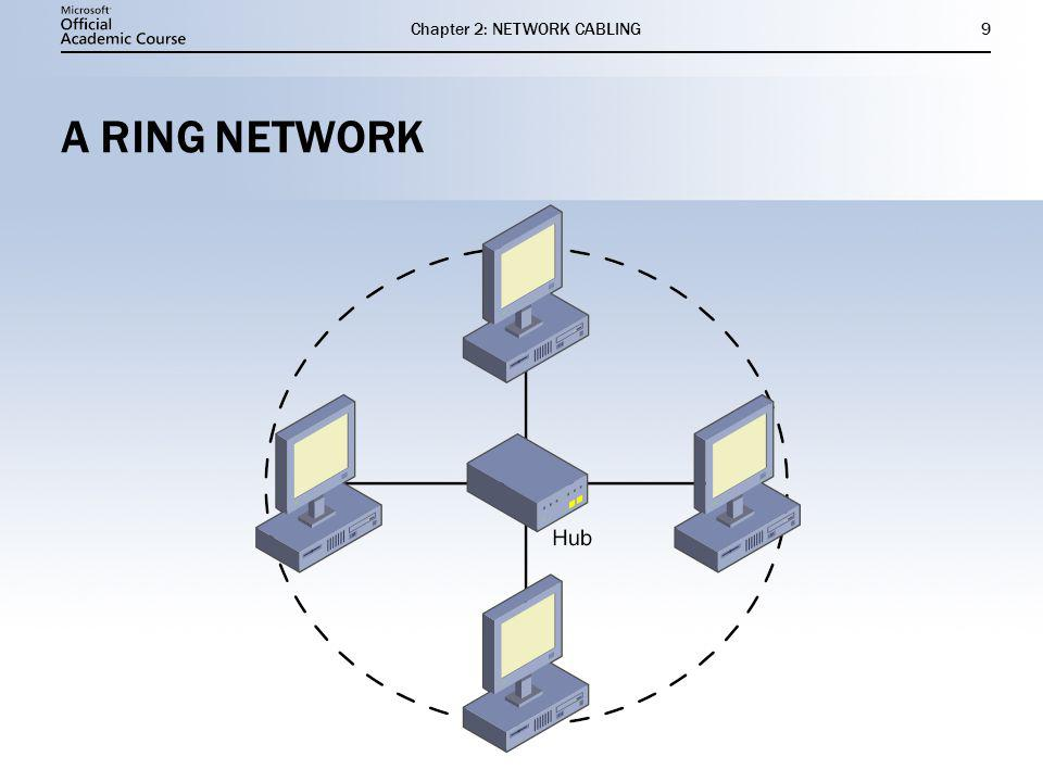 Chapter 2: NETWORK CABLING9 A RING NETWORK
