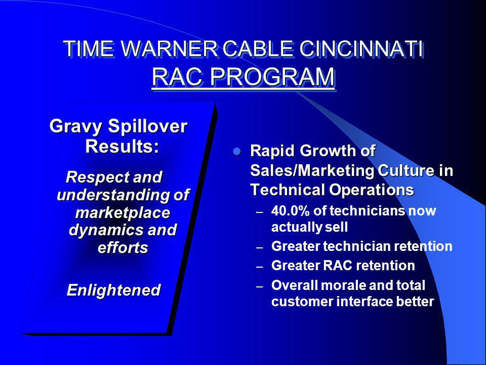 TIME WARNER CABLE CINCINNATI RAC PROGRAM Gravy Spillover Results: Gravy Spillover Results: Respect and understanding of marketplace dynamics and efforts Enlightened Rapid Growth of Sales/Marketing Culture in Technical Operations Rapid Growth of Sales/Marketing Culture in Technical Operations – 40.0% of technicians now actually sell – Greater technician retention – Greater RAC retention – Overall morale and total customer interface better