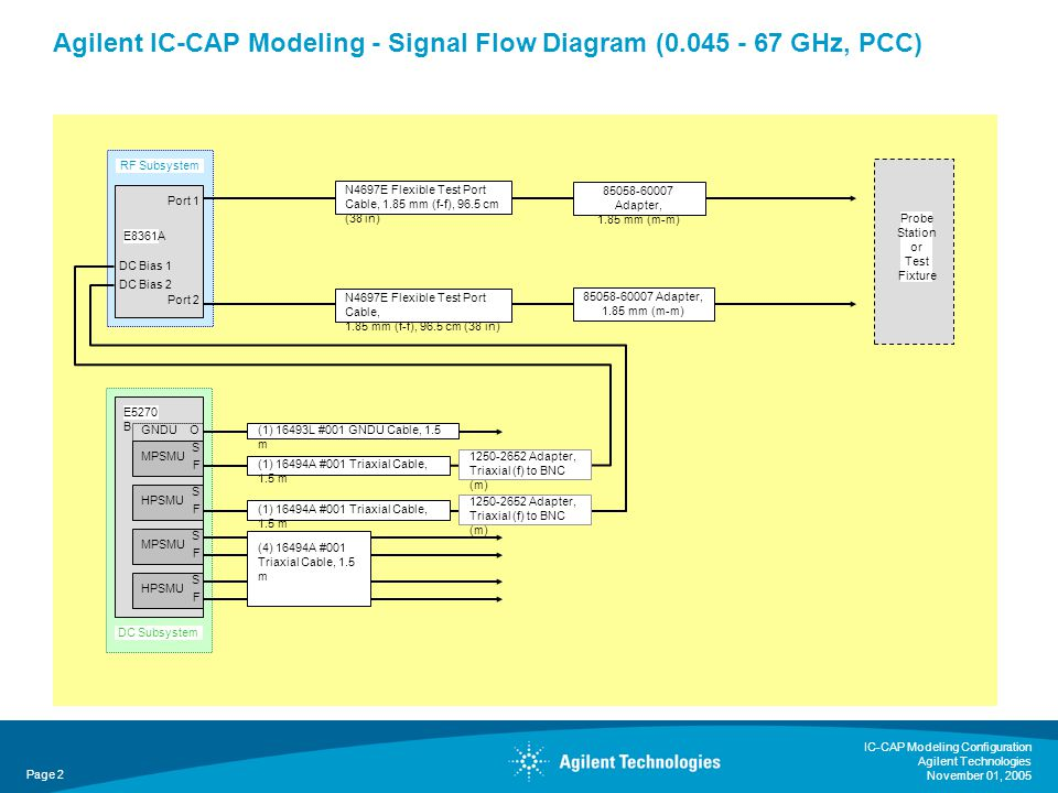 IC-CAP Modeling Configuration Agilent Technologies November 01, 2005 Page 2 Agilent IC-CAP Modeling - Signal Flow Diagram ( GHz, PCC) Probe Station or Test Fixture N4697E Flexible Test Port Cable, 1.85 mm (f-f), 96.5 cm (38 in) N4697E Flexible Test Port Cable, 1.85 mm (f-f), 96.5 cm (38 in) RF Subsystem Adapter, 1.85 mm (m-m) Adapter, 1.85 mm (m-m) E8361A Port 1 Port 2 DC Bias 1 DC Bias 2 DC Subsystem E5270 B GNDUO MPSMU S F HPSMU S F MPSMU S F HPSMU S F (1) 16493L #001 GNDU Cable, 1.5 m (1) 16494A #001 Triaxial Cable, 1.5 m Adapter, Triaxial (f) to BNC (m) Adapter, Triaxial (f) to BNC (m) (1) 16494A #001 Triaxial Cable, 1.5 m (4) 16494A #001 Triaxial Cable, 1.5 m