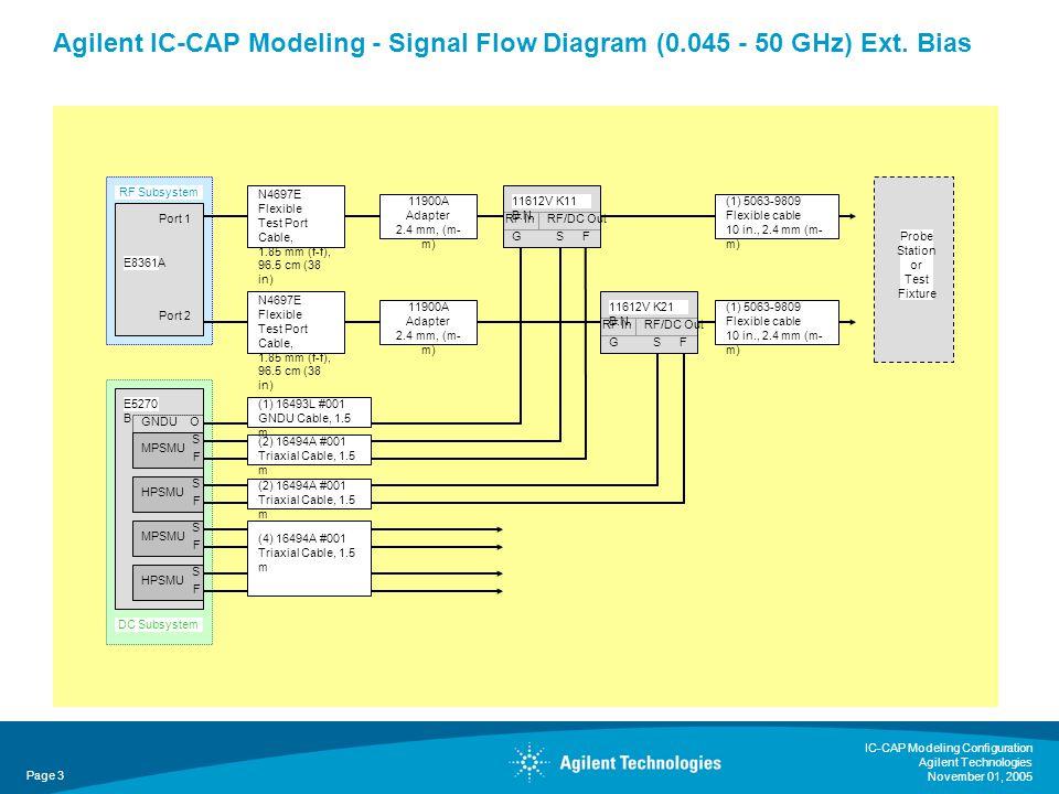 IC-CAP Modeling Configuration Agilent Technologies November 01, 2005 Page 3 Agilent IC-CAP Modeling - Signal Flow Diagram (0.045 - 50 GHz) Ext.