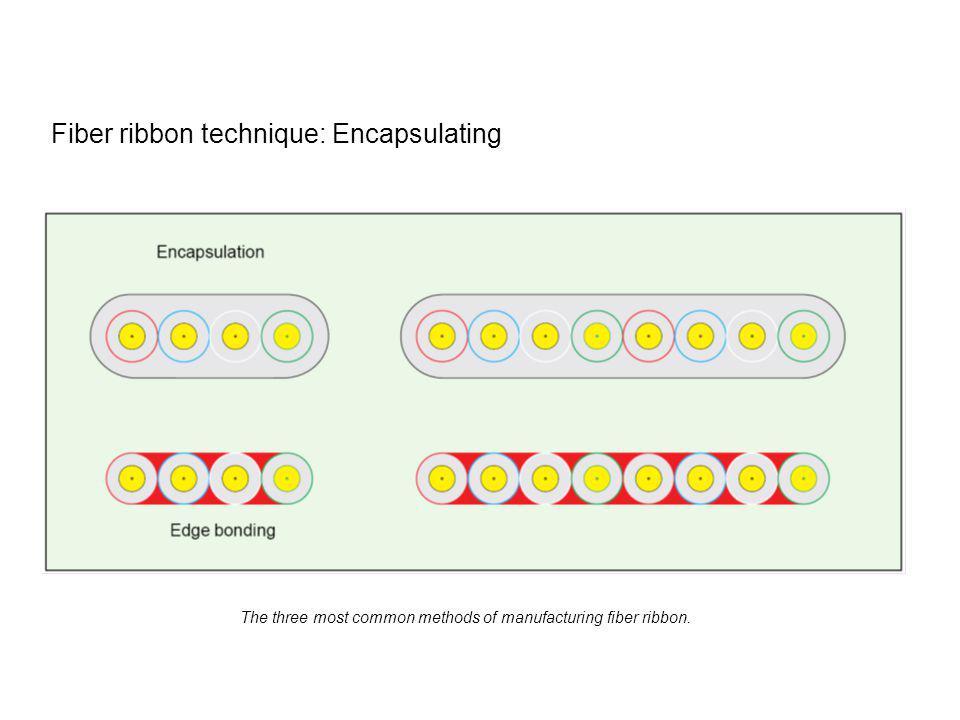 Fiber ribbon technique: Encapsulating The three most common methods of manufacturing fiber ribbon.