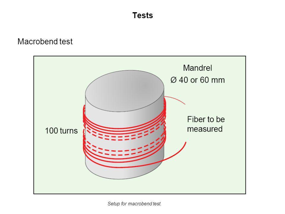 Tests Macrobend test Setup for macrobend test.