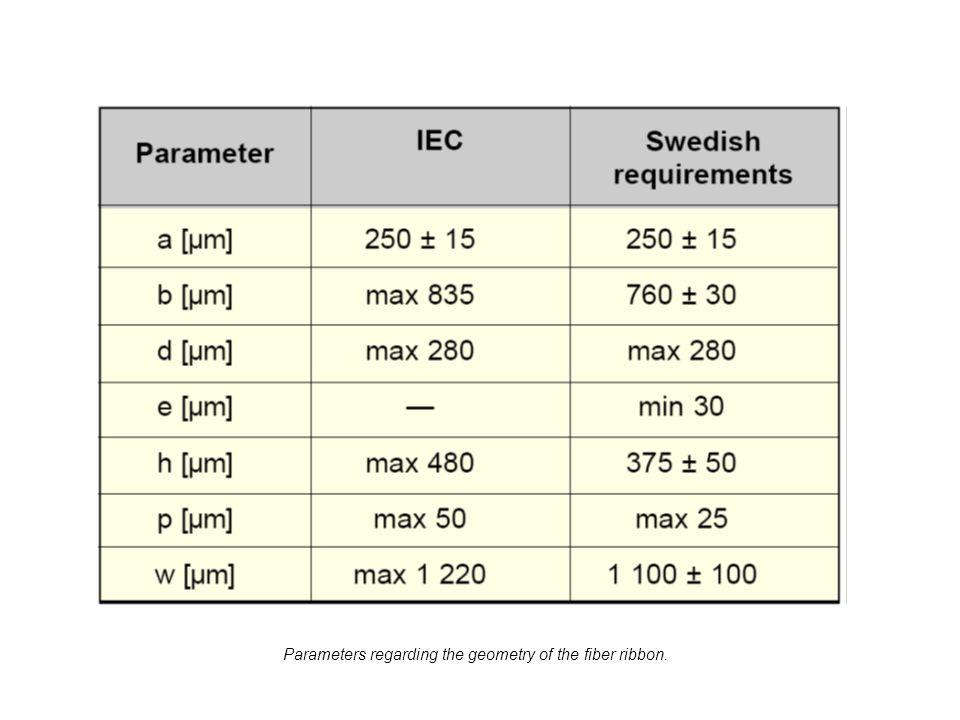 Parameters regarding the geometry of the fiber ribbon.