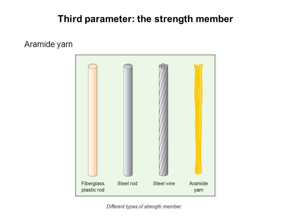 Third parameter: the strength member Aramide yarn Different types of strength member.