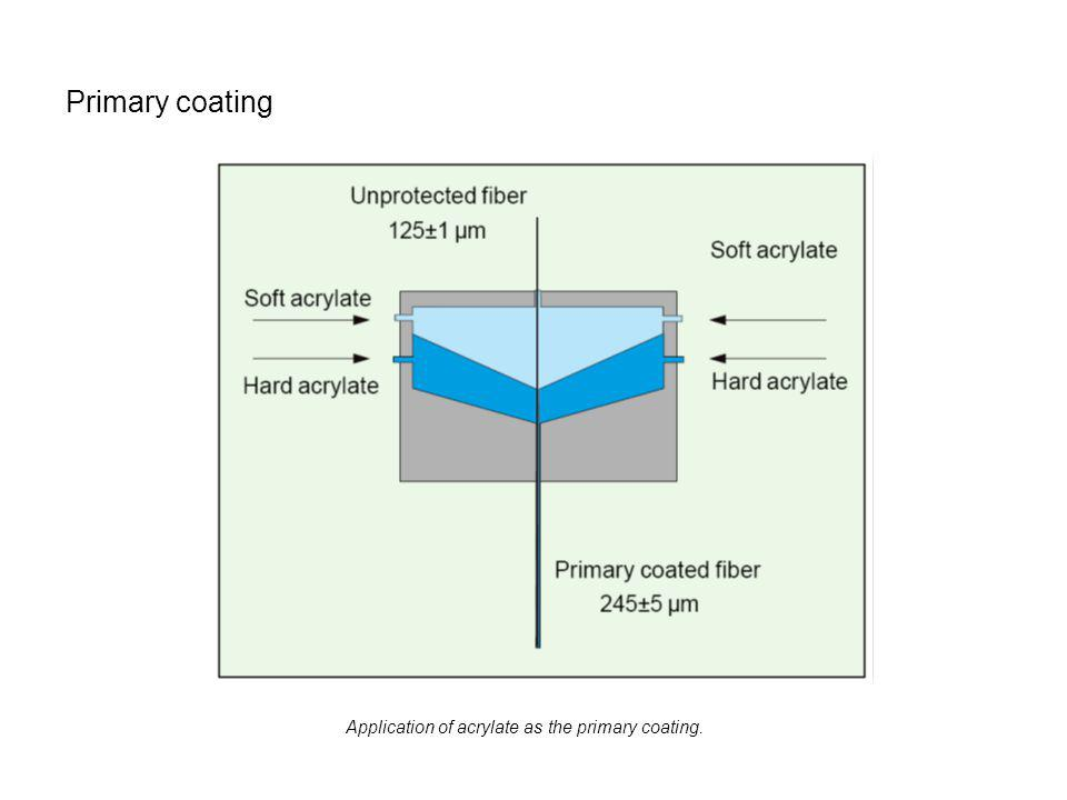 Primary coating Application of acrylate as the primary coating.
