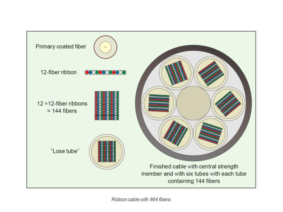 Ribbon cable with 864 fibers.