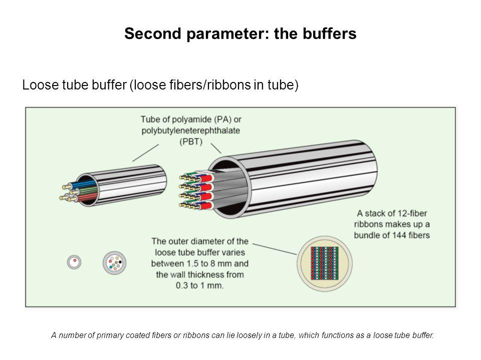 Second parameter: the buffers Loose tube buffer (loose fibers/ribbons in tube) A number of primary coated fibers or ribbons can lie loosely in a tube, which functions as a loose tube buffer.