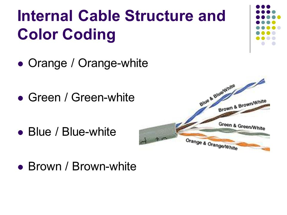 Internal Cable Structure and Color Coding Orange / Orange-white Green / Green-white Blue / Blue-white Brown / Brown-white
