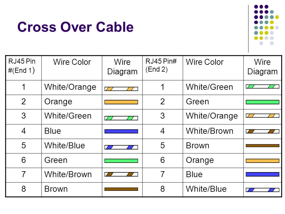 Cross Over Cable RJ45 Pin #(End 1 ) Wire ColorWire Diagram RJ45 Pin# (End 2) Wire ColorWire Diagram 1White/Orange1White/Green 2Orange2Green 3White/Green3White/Orange 4Blue4White/Brown 5White/Blue5Brown 6Green6Orange 7White/Brown7Blue 8Brown8White/Blue