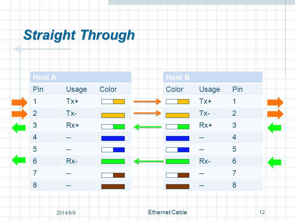 Straight Through Host AHost B PinUsageColor UsagePin 1Tx+ 1 2Tx- 2 3Rx+ 3 4-- 4 5 5 6Rx- 6 7-- 7 8 8 12 Ethernet Cable 2014/6/9