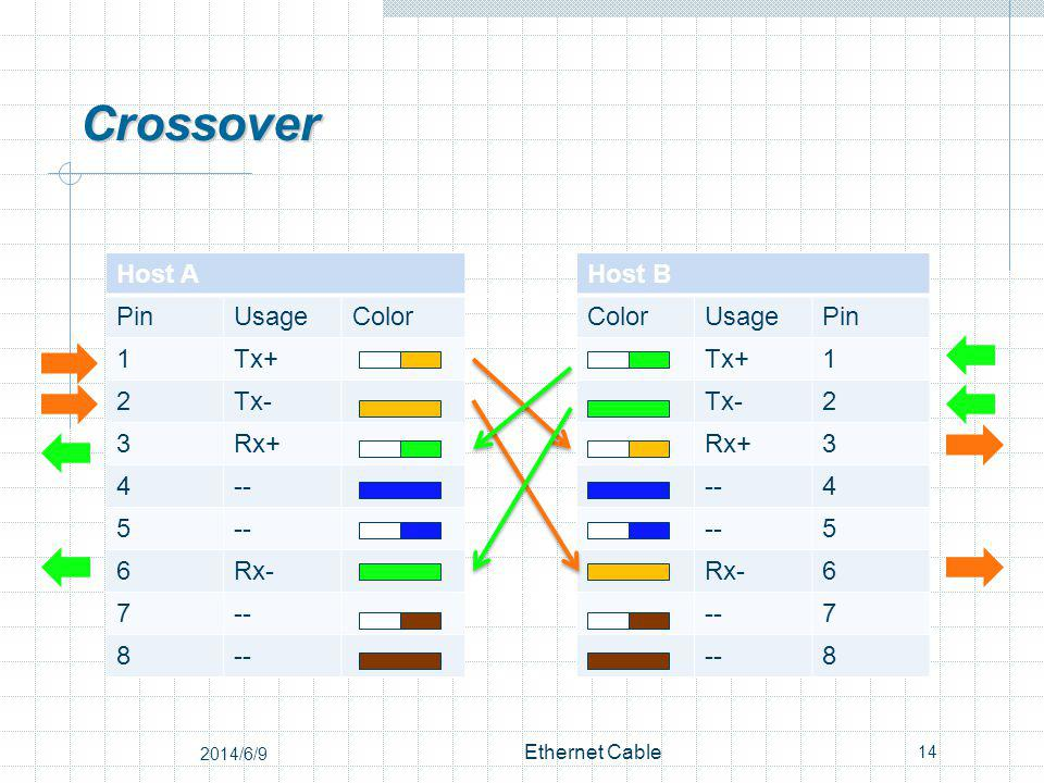 Crossover Host AHost B PinUsageColor UsagePin 1Tx+ 1 2Tx- 2 3Rx+ 3 4-- 4 5 5 6Rx- 6 7-- 7 8 8 14 Ethernet Cable 2014/6/9