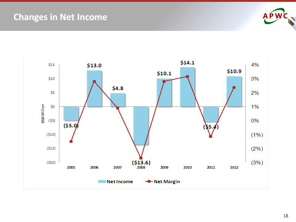 18 Changes in Net Income