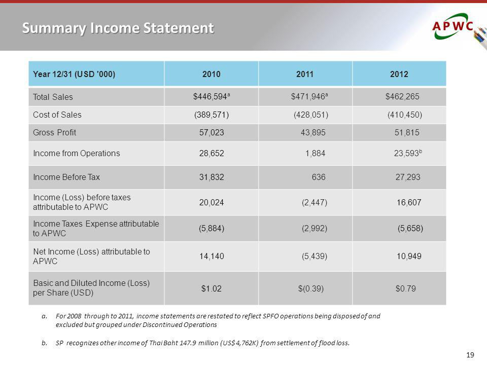 19 Summary Income Statement a. For 2008 through to 2011, income statements are restated to reflect SPFO operations being disposed of and excluded but