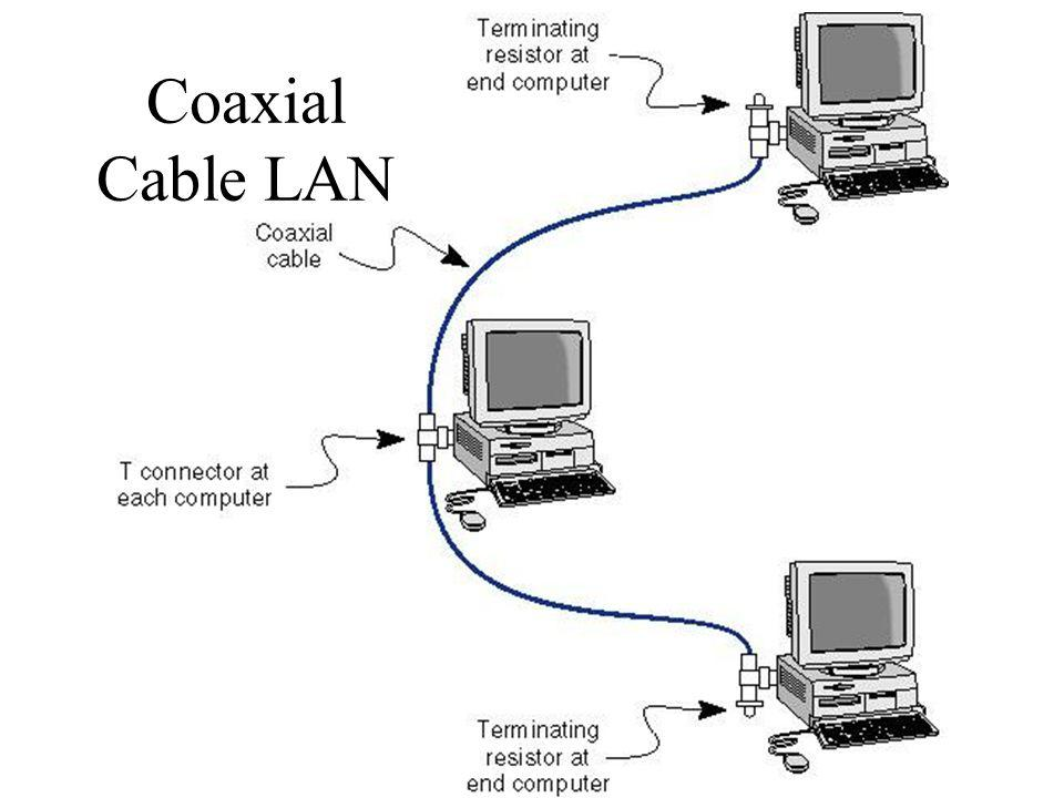 Coaxial Cable LAN