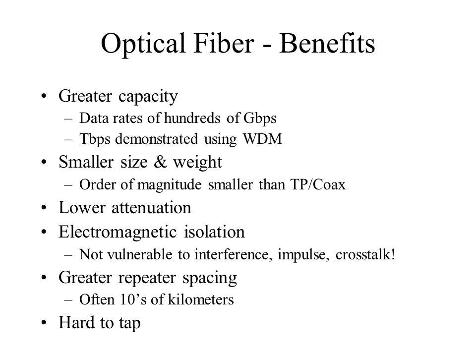 Optical Fiber - Benefits Greater capacity –Data rates of hundreds of Gbps –Tbps demonstrated using WDM Smaller size & weight –Order of magnitude small