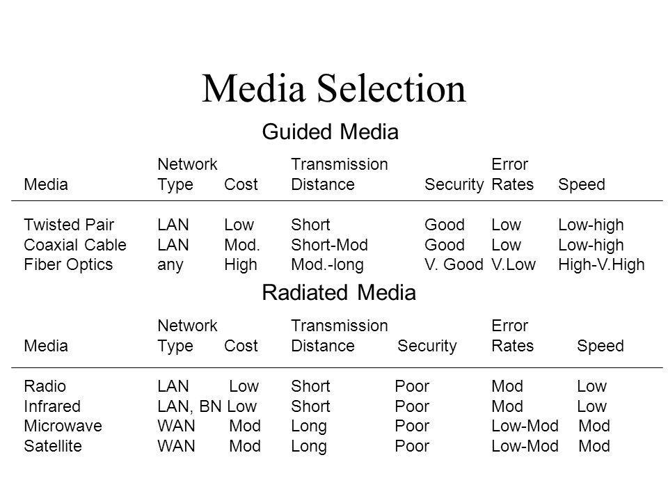 Media Selection NetworkTransmissionError MediaTypeCostDistanceSecurityRatesSpeed Twisted PairLANLowShortGoodLowLow-high Coaxial CableLANMod.Short-ModG