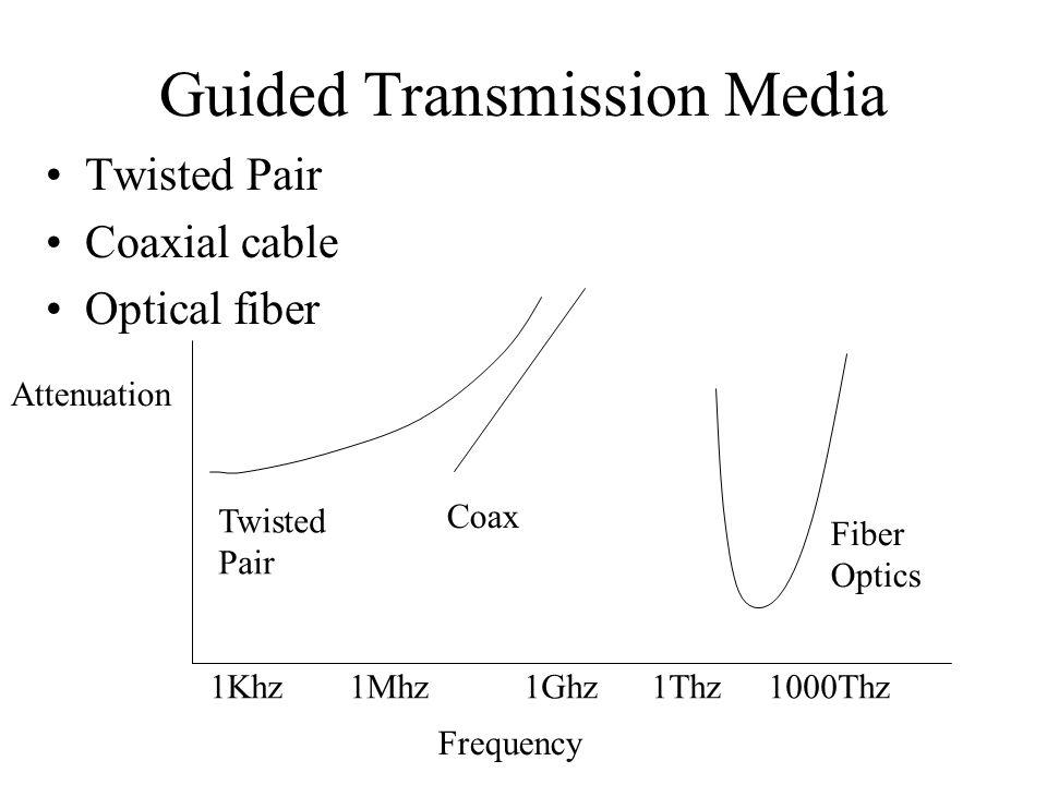 Guided Transmission Media Twisted Pair Coaxial cable Optical fiber Attenuation Frequency 1Khz 1Mhz1Ghz 1Thz 1000Thz Twisted Pair Coax Fiber Optics