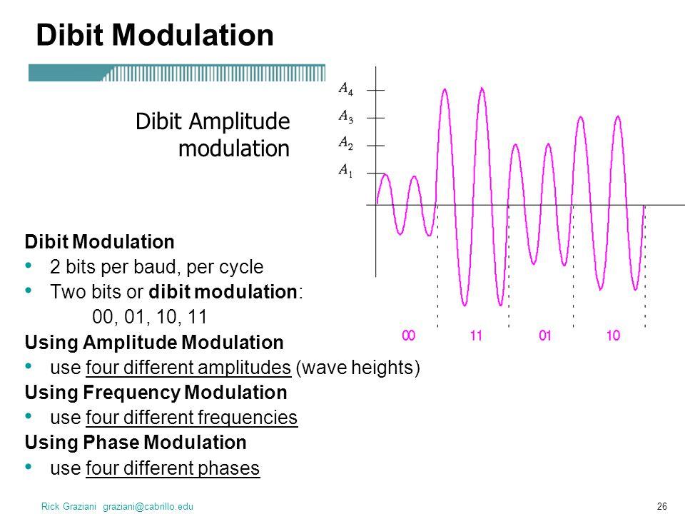 Rick Graziani graziani@cabrillo.edu27 Amplitude Modulation (AM) Frequency Modulation (FM) Phase Shift Keying (PSK) Summary of Modulations