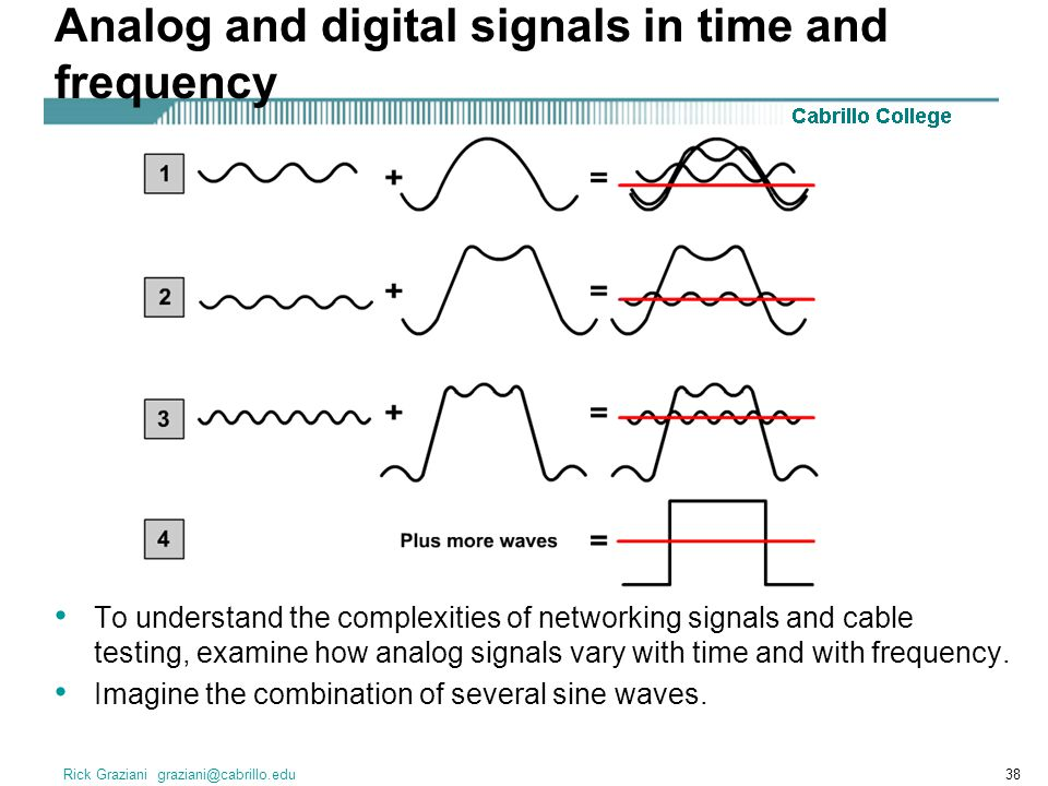 Rick Graziani graziani@cabrillo.edu38 Analog and digital signals in time and frequency To understand the complexities of networking signals and cable