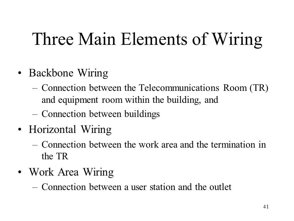 41 Three Main Elements of Wiring Backbone Wiring –Connection between the Telecommunications Room (TR) and equipment room within the building, and –Connection between buildings Horizontal Wiring –Connection between the work area and the termination in the TR Work Area Wiring –Connection between a user station and the outlet