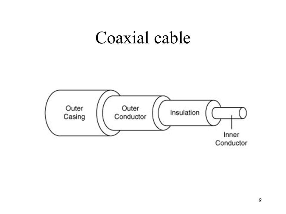 9 Coaxial cable