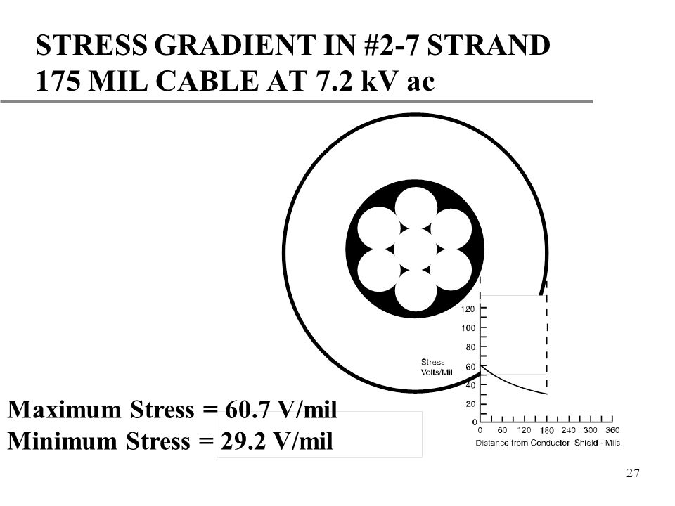 27 STRESS GRADIENT IN #2-7 STRAND 175 MIL CABLE AT 7.2 kV ac Maximum Stress = 60.7 V/mil Minimum Stress = 29.2 V/mil