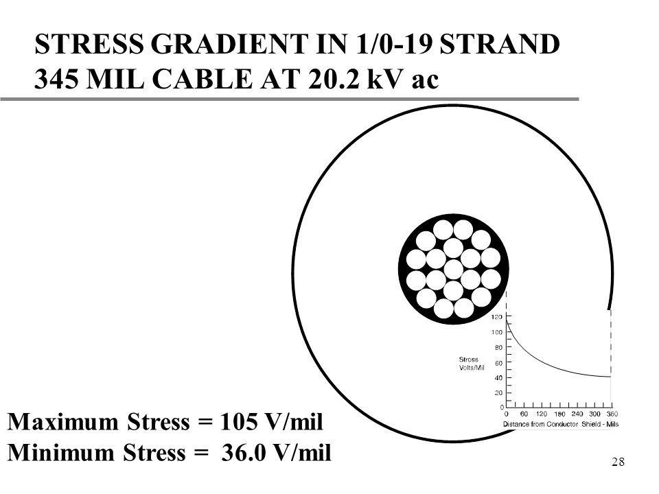 28 STRESS GRADIENT IN 1/0-19 STRAND 345 MIL CABLE AT 20.2 kV ac Maximum Stress = 105 V/mil Minimum Stress = 36.0 V/mil