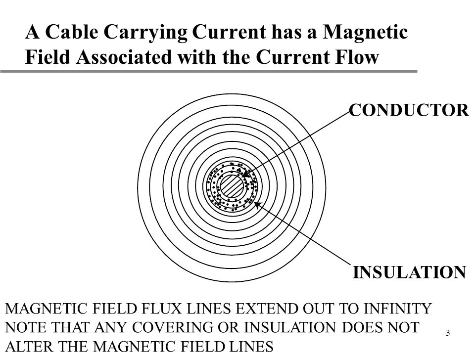 4 Two Cables Carrying Current Will Have Magnetic Fields Interacting With Each Other Cable #1 Cable #2 MAGNETIC FIELD (FLUX) FROM EACH CABLE LINKS THE ADJACENT CABLE THIS CAUSES A FORCE TO EXIST BETWEEN THE CABLES.