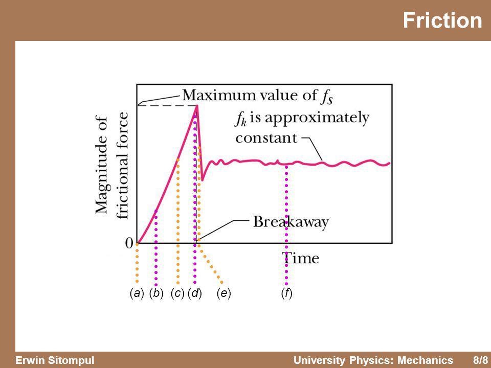 8/8 Erwin SitompulUniversity Physics: Mechanics (a)(a)(b)(b)(c)(c)(d)(d)(e)(e)(f)(f) Friction