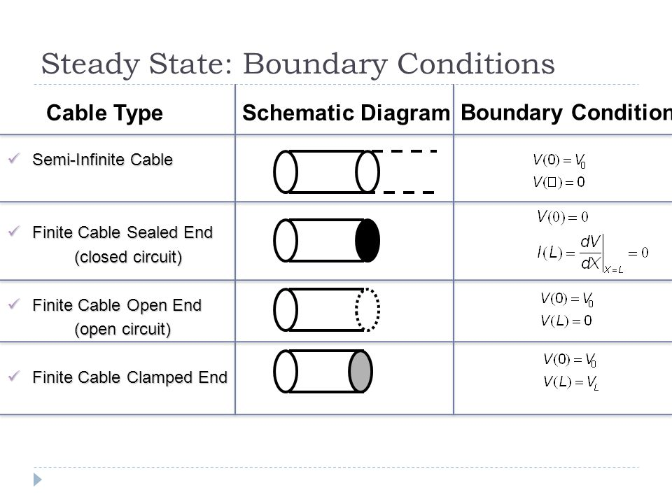Steady State: Boundary Conditions Semi-Infinite Cable Semi-Infinite Cable Finite Cable Sealed End Finite Cable Sealed End (closed circuit) Finite Cable Open End Finite Cable Open End (open circuit) (open circuit) Finite Cable Clamped End Finite Cable Clamped End Cable TypeSchematic Diagram Boundary Condition