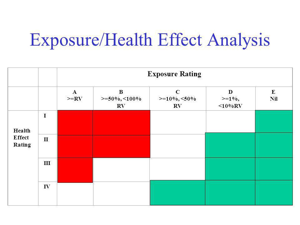 Exposure/Health Effect Analysis Intervention required eliminate/substitute hazards or control the exposure Maintenance and continuous improvement of existing control systems Maintenance of existing control systems